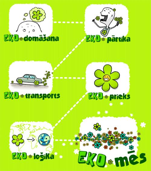 eko-domāšana, eko-pārtika,eko-transports,eko-prieks,eko-loģika,eko-mēs